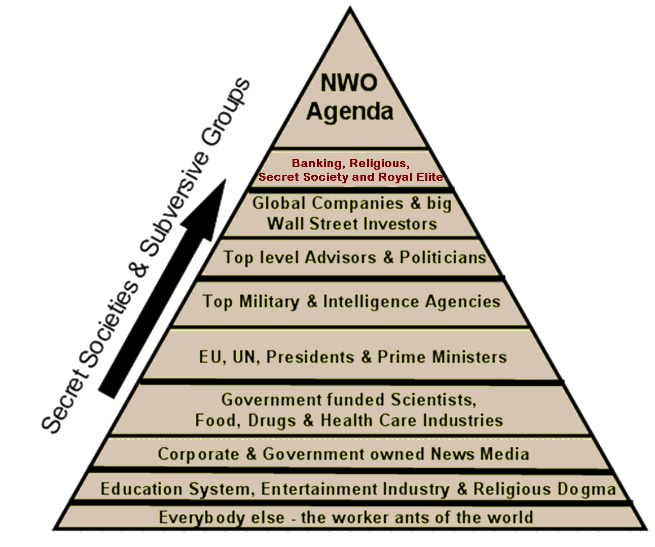 New World Order Agenda