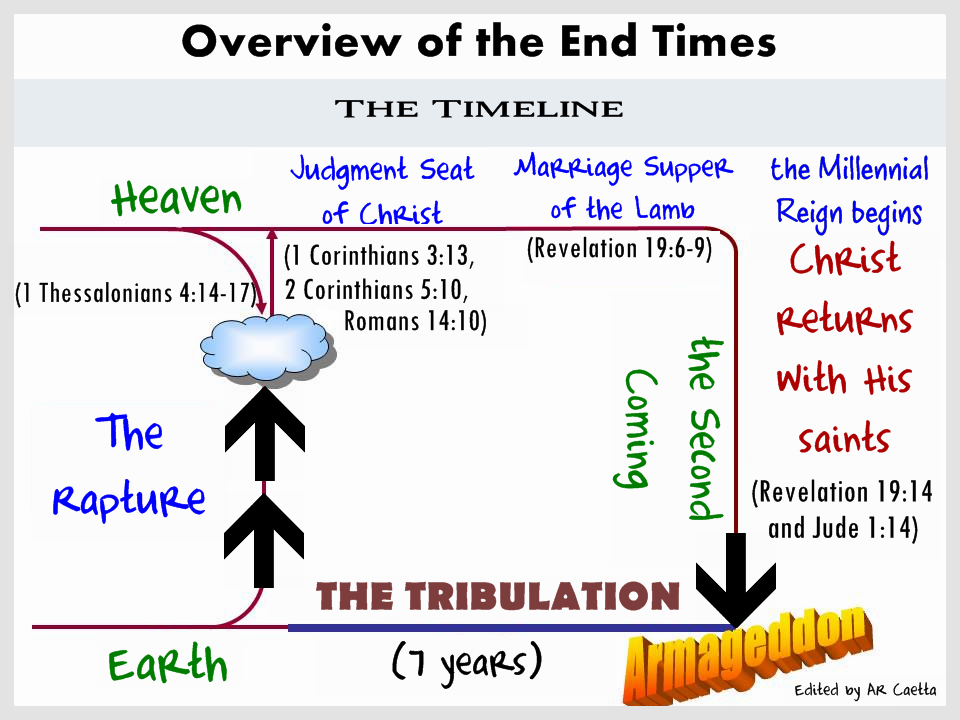 Bible Prophecy Timeline